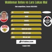 Waldemar Anton vs Lars Lukas Mai h2h player stats