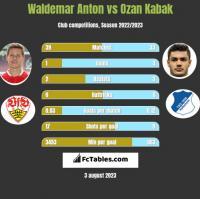 Waldemar Anton vs Ozan Kabak h2h player stats