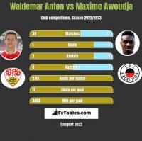 Waldemar Anton vs Maxime Awoudja h2h player stats