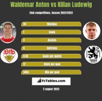 Waldemar Anton vs Kilian Ludewig h2h player stats