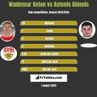 Waldemar Anton vs Antonis Aidonis h2h player stats