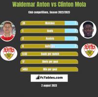 Waldemar Anton vs Clinton Mola h2h player stats