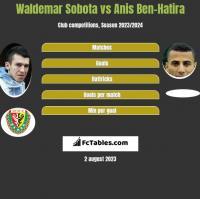 Waldemar Sobota vs Anis Ben-Hatira h2h player stats