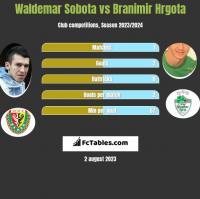 Waldemar Sobota vs Branimir Hrgota h2h player stats
