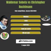 Waldemar Sobota vs Christopher Buchtmann h2h player stats