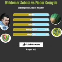 Waldemar Sobota vs Fiodor Cernych h2h player stats
