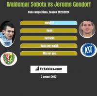 Waldemar Sobota vs Jerome Gondorf h2h player stats