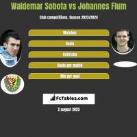 Waldemar Sobota vs Johannes Flum h2h player stats