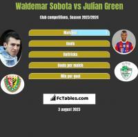 Waldemar Sobota vs Julian Green h2h player stats