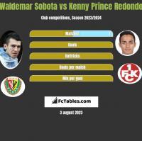 Waldemar Sobota vs Kenny Prince Redondo h2h player stats