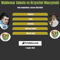 Waldemar Sobota vs Krzysztof Mączyński h2h player stats