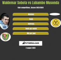 Waldemar Sobota vs Lubambo Musonda h2h player stats
