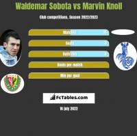 Waldemar Sobota vs Marvin Knoll h2h player stats