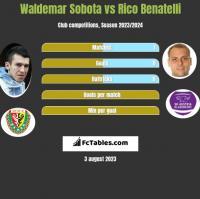 Waldemar Sobota vs Rico Benatelli h2h player stats