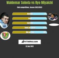 Waldemar Sobota vs Ryo Miyaichi h2h player stats