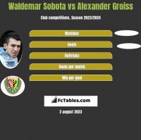 Waldemar Sobota vs Alexander Groiss h2h player stats