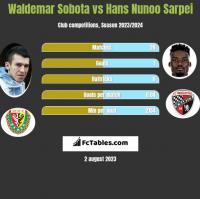 Waldemar Sobota vs Hans Nunoo Sarpei h2h player stats
