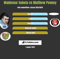Waldemar Sobota vs Matthew Penney h2h player stats