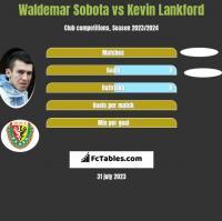 Waldemar Sobota vs Kevin Lankford h2h player stats