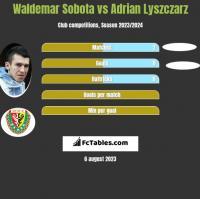 Waldemar Sobota vs Adrian Lyszczarz h2h player stats