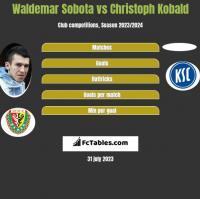 Waldemar Sobota vs Christoph Kobald h2h player stats