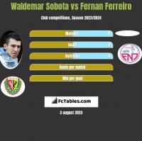 Waldemar Sobota vs Fernan Ferreiro h2h player stats