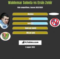 Waldemar Sobota vs Ersin Zehir h2h player stats