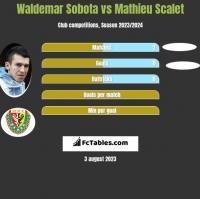 Waldemar Sobota vs Mathieu Scalet h2h player stats