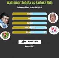 Waldemar Sobota vs Bartosz Bida h2h player stats