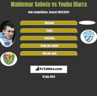 Waldemar Sobota vs Youba Diarra h2h player stats