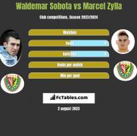 Waldemar Sobota vs Marcel Zylla h2h player stats