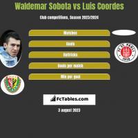 Waldemar Sobota vs Luis Coordes h2h player stats