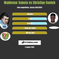 Waldemar Sobota vs Christian Conteh h2h player stats