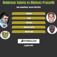 Waldemar Sobota vs Mateusz Praszelik h2h player stats