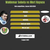 Waldemar Sobota vs Mert Kuyucu h2h player stats