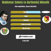 Waldemar Sobota vs Bartlomiej Wdowik h2h player stats