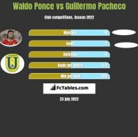 Waldo Ponce vs Guillermo Pacheco h2h player stats