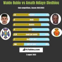 Waldo Rubio vs Amath Ndiaye Diedhiou h2h player stats