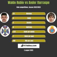 Waldo Rubio vs Ander Iturraspe h2h player stats