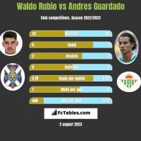 Waldo Rubio vs Andres Guardado h2h player stats