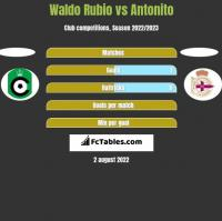 Waldo Rubio vs Antonito h2h player stats