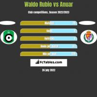 Waldo Rubio vs Anuar h2h player stats