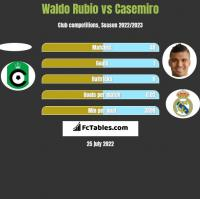 Waldo Rubio vs Casemiro h2h player stats