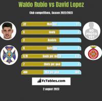 Waldo Rubio vs David Lopez h2h player stats