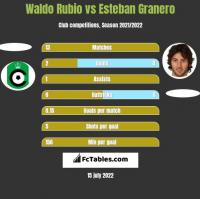 Waldo Rubio vs Esteban Granero h2h player stats