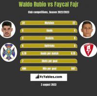 Waldo Rubio vs Faycal Fajr h2h player stats