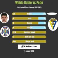 Waldo Rubio vs Fede h2h player stats