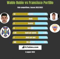 Waldo Rubio vs Francisco Portillo h2h player stats