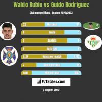 Waldo Rubio vs Guido Rodriguez h2h player stats