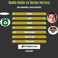 Waldo Rubio vs Hector Herrera h2h player stats